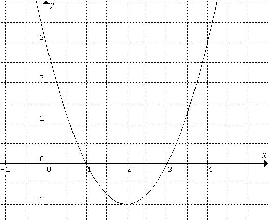 y=x^2-4x+3