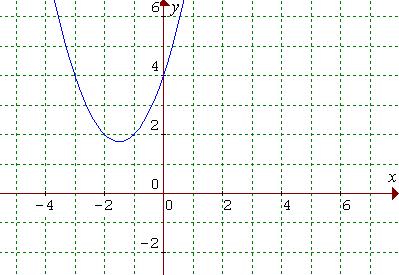 Graf kvadratickej funkcie