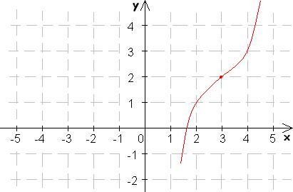 Graf funkcie