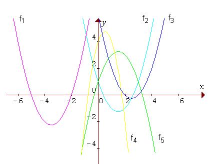 Grafy kvadratických funkcií