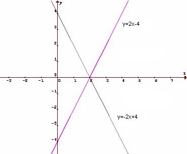 Graf funkcií f a g súmerných podľa osi x