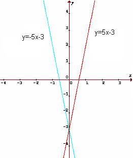 Graf funkcií f a g súmerných podľa osi y