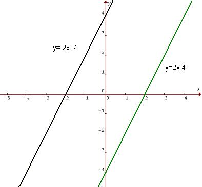 Graf funkcií f a g súmerných podľa začiatku súradnicovej sústavy
