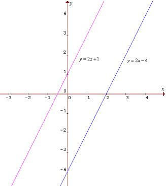 Rovnobežné rôzne grafy funkcií f a g