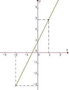 Graf funkcie f: y = 2x + 1