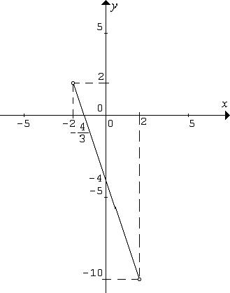 Graf funkcie f: y = -3x - 4