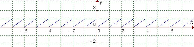 Periodická funkcia