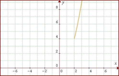 graf kvadratickej funkcie y=x2 pre x väčšie alebo rovné ako 2