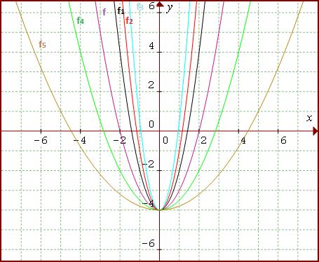grafy kvadratických funkcií pri zmene koeficientu a