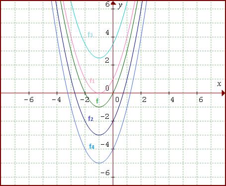 grafy kvadratických funkcií pri zmene absolútneho člena
