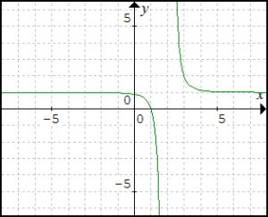graf-funkcie-y-rovnasa-x-minus-2-v-zatvorke-na-minus-3-cele-plus-1