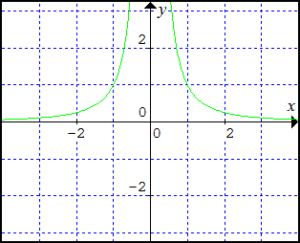 graf-funkcie-y-rovnasa-x-na-minus-2