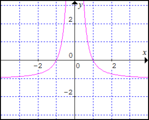 graf-funkcie-y-rovnasa-x-na-minus-2-cele-minus-1