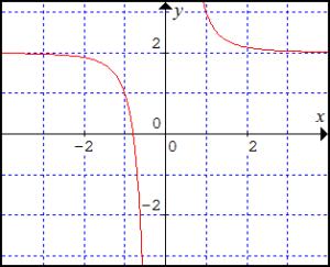 graf-funkcie-y-rovnasa-x-na-minus-3-cele-plus-2