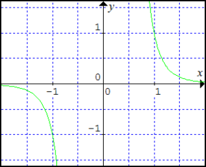 graf-funkcie-y-rovnasa-x-na-minus-5