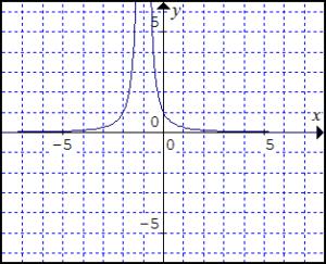graf-funkcie-y-rovnasa-x-plus-1-v-zatvorke-na-minus-2