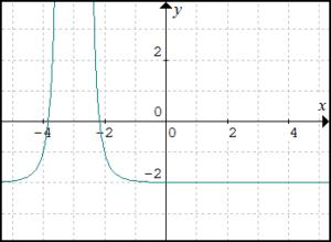 graf-funkcie-y-rovnasa-x-plus-3-v-zatvorke-na-minus-4-cele-minus-2