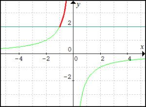 grafy-linearnej-lomenej-funkcie-y-rovnasa-minus2-lomeno-x-pre-y-vacsie-2