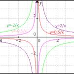 Lineárna lomená funkcia