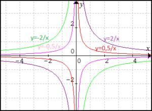 grafy-linearnych-lomenych-funkcii-1