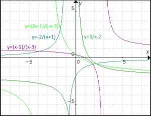 grafy-linearnych-lomenych-funkcii-posunute