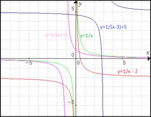 grafy-linearnych-lomenych-funkcii-posunutim