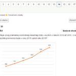 Prípravte sa na Monitor - Testovanie 9 z matematiky